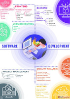Custom Software Development Services India