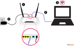 Process of setting up tplink router setup